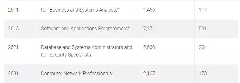 来看着这个高薪实用能移民,就业前景在中澳都超级好的专业!