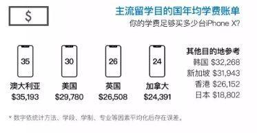2018留学生人数再创新高!留学费用哪家强?