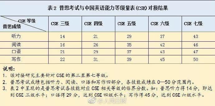 最新消息!中国四六级与雅思接轨!犹豫毕业后回国还是留澳的同学请注意,各类资格证全球化趋势明显,提前计划考试安排!