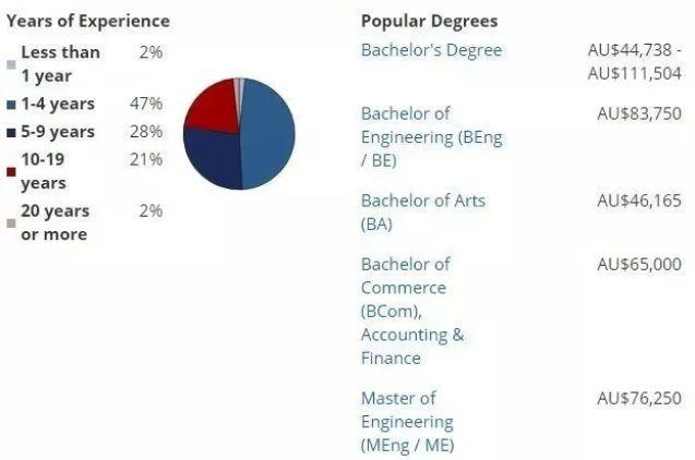 澳洲八大毕业生到底每月能挣多少?Payscale给出了最权威的数据!你怎么看呢?